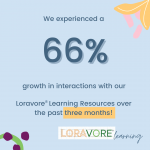 We experienced a 66% growth in interactions with our Loravore®️ Learning Resources over the past three months!